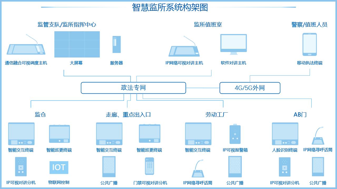 公安智慧监所系统架构